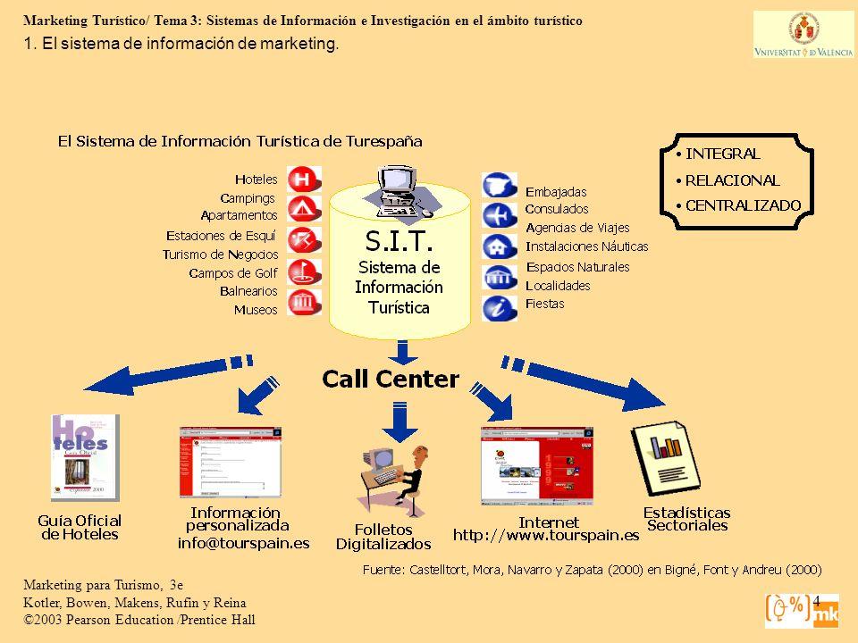 Marketing Turístico/ Tema 3: Sistemas de Información e Investigación en el ámbito turístico 15 Marketing para Turismo, 3e Kotler, Bowen, Makens, Rufin y Reina ©2003 Pearson Education /Prentice Hall 2.