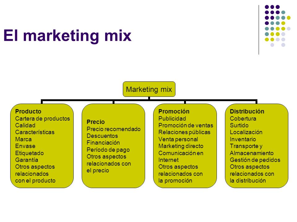 El marketing mix Marketing mix Producto Cartera de productos Calidad Características Marca Envase Etiquetado Garantía Otros aspectos relacionados con