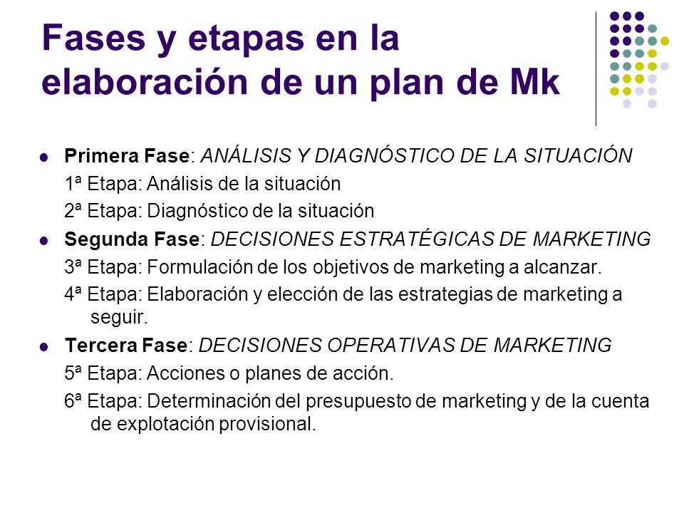 Fases y etapas en la elaboración de un plan de Mk Primera Fase: ANÁLISIS Y DIAGNÓSTICO DE LA SITUACIÓN 1ª Etapa: Análisis de la situación 2ª Etapa: Di