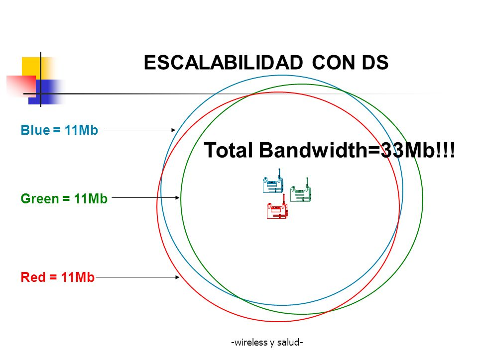 -wireless y salud- Blue = 11Mb Green = 11Mb Red = 11Mb Total Bandwidth=33Mb!!! ESCALABILIDAD CON DS