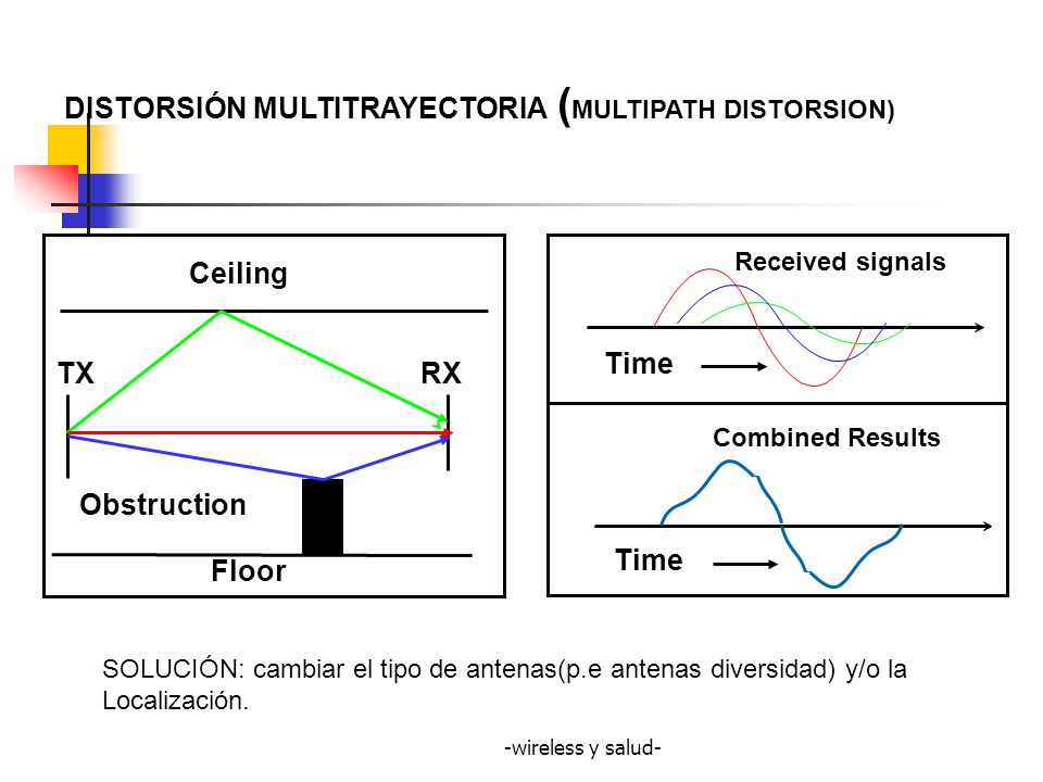 -wireless y salud- Ceiling Floor TXRX Obstruction Time Received signals Combined Results Time DISTORSIÓN MULTITRAYECTORIA ( MULTIPATH DISTORSION) SOLU