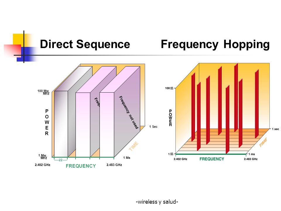 -wireless y salud- 1 2 3 4 5 6 7 8 9 10 11 Direct Sequence Frequency 2400 2483 2437 EEUU Y CANADA: CHANNEL 1, 6 Y 11 EUROPA: 1, 7, Y 13.