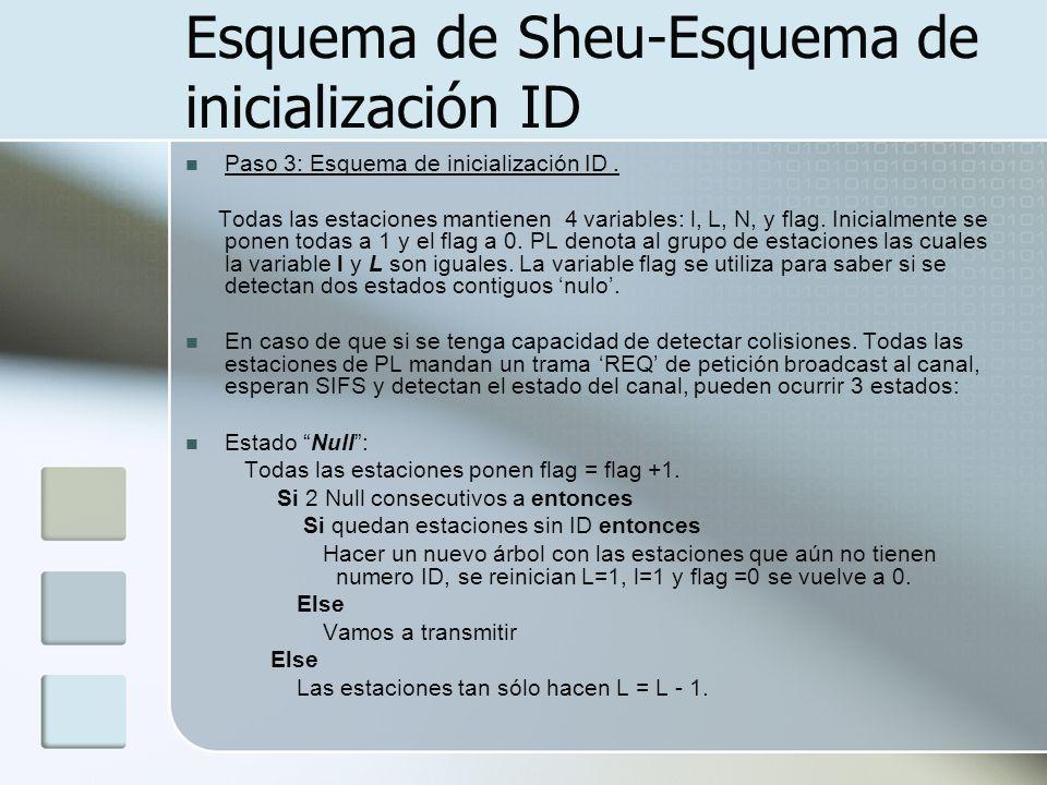 Esquema de Sheu-Esquema de inicialización ID Paso 3: Esquema de inicialización ID. Todas las estaciones mantienen 4 variables: l, L, N, y flag. Inicia