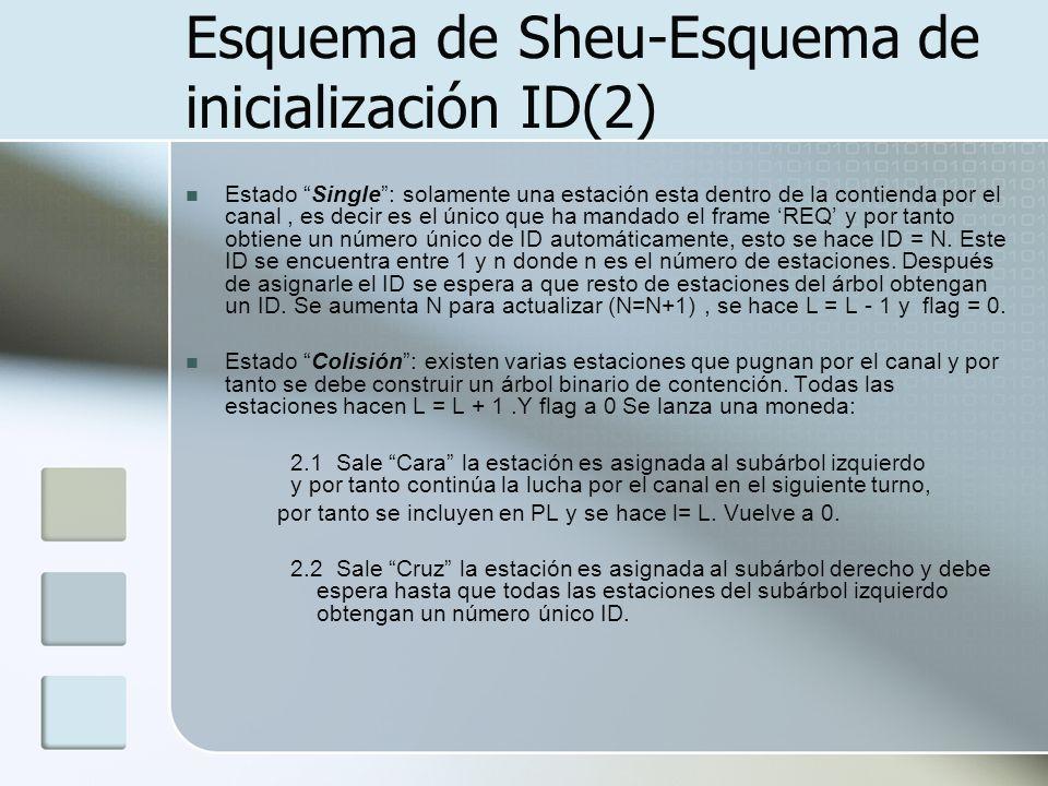 Esquema de Sheu-Esquema de inicialización ID(2) Estado Single: solamente una estación esta dentro de la contienda por el canal, es decir es el único q