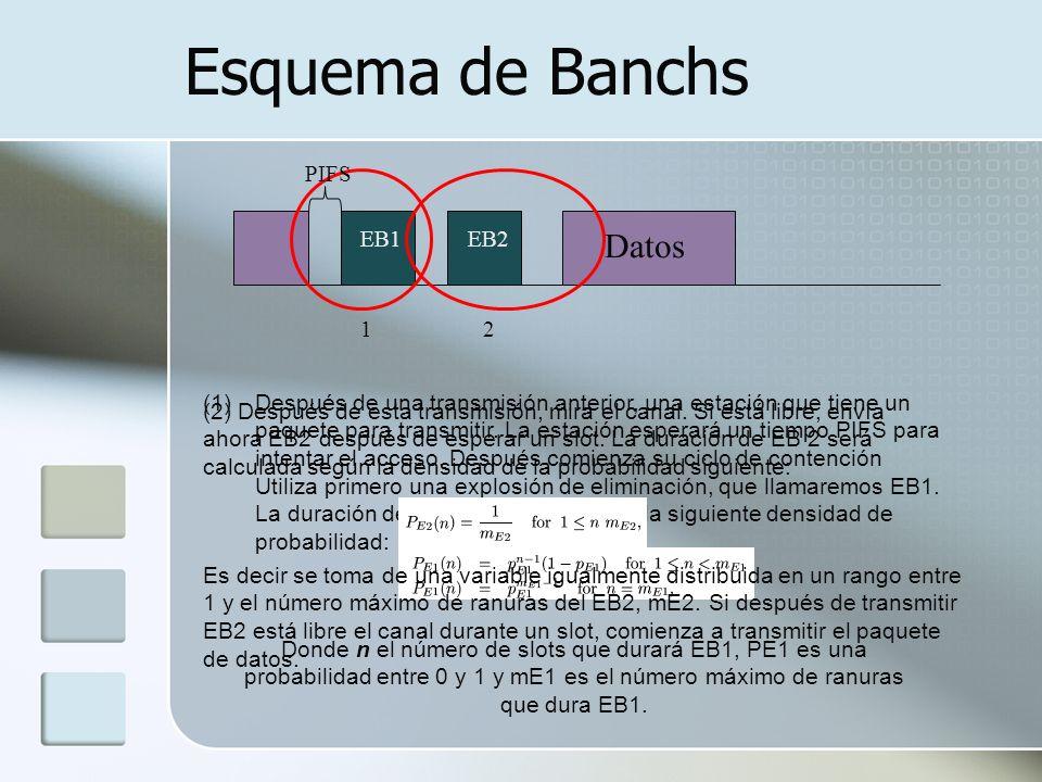 Esquema de Banchs 1 (1)Después de una transmisión anterior, una estación que tiene un paquete para transmitir. La estación esperará un tiempo PIFS par