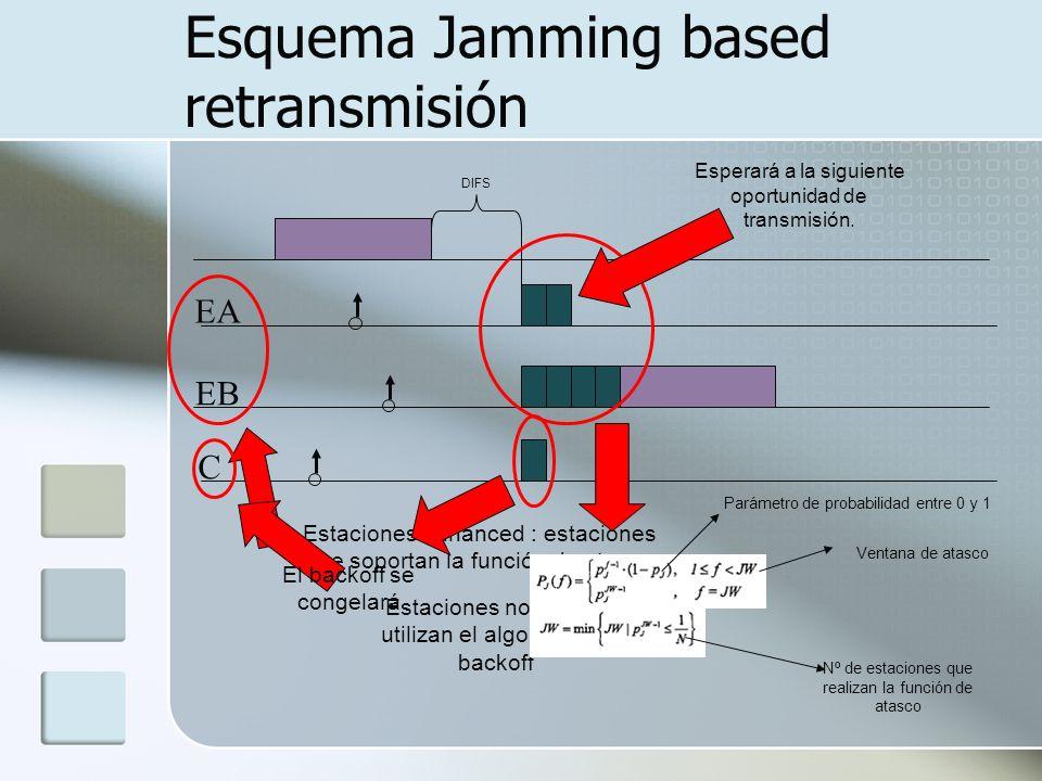 Esquema Jamming based retransmisión DIFS EA EB C Estaciones enhanced : estaciones que soportan la función de atasco Estaciones normales: utilizan el a