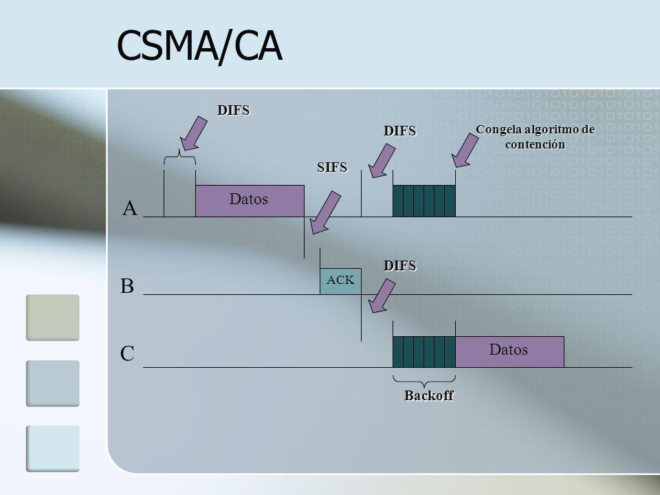 CSMA/CA DIFS SIFS DIFS Backoff A B C ACK Datos DIFS Congela algoritmo de contención