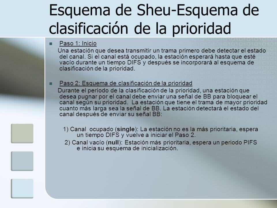 Esquema de Sheu-Esquema de clasificación de la prioridad Paso 1: Inicio Una estación que desea transmitir un trama primero debe detectar el estado del