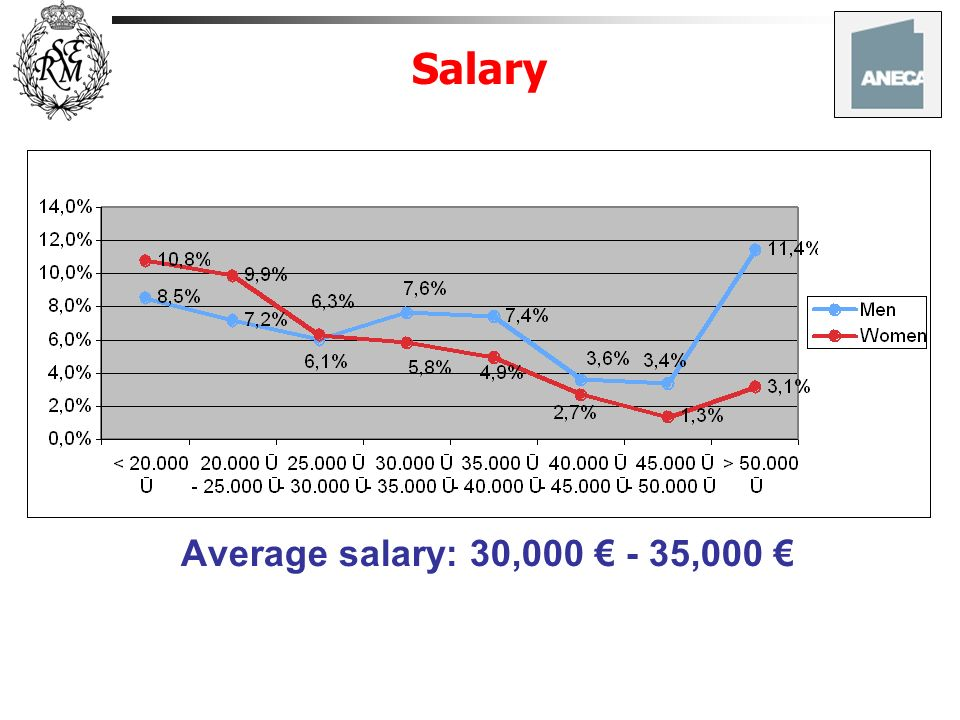 Salary Average salary: 30,000 - 35,000