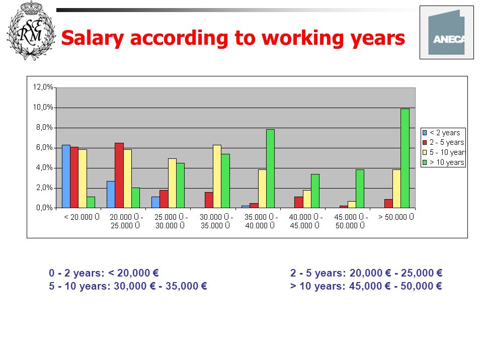 Salary according to working years 0 - 2 years: < 20,000 2 - 5 years: 20,000 - 25,000 5 - 10 years: 30,000 - 35,000 > 10 years: 45,000 - 50,000