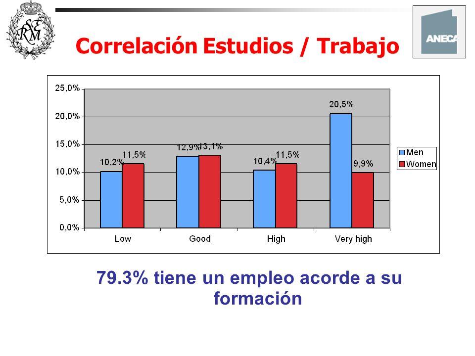 Correlación Estudios / Trabajo 79.3% tiene un empleo acorde a su formación