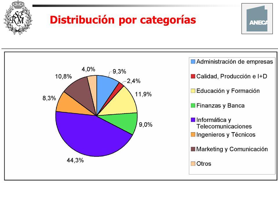 Distribución por categorías