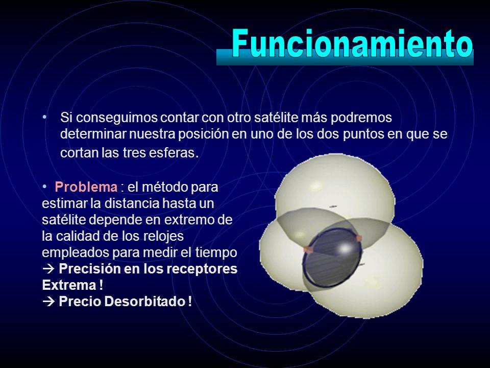Si conseguimos contar con otro satélite más podremos determinar nuestra posición en uno de los dos puntos en que se cortan las tres esferas. Problema