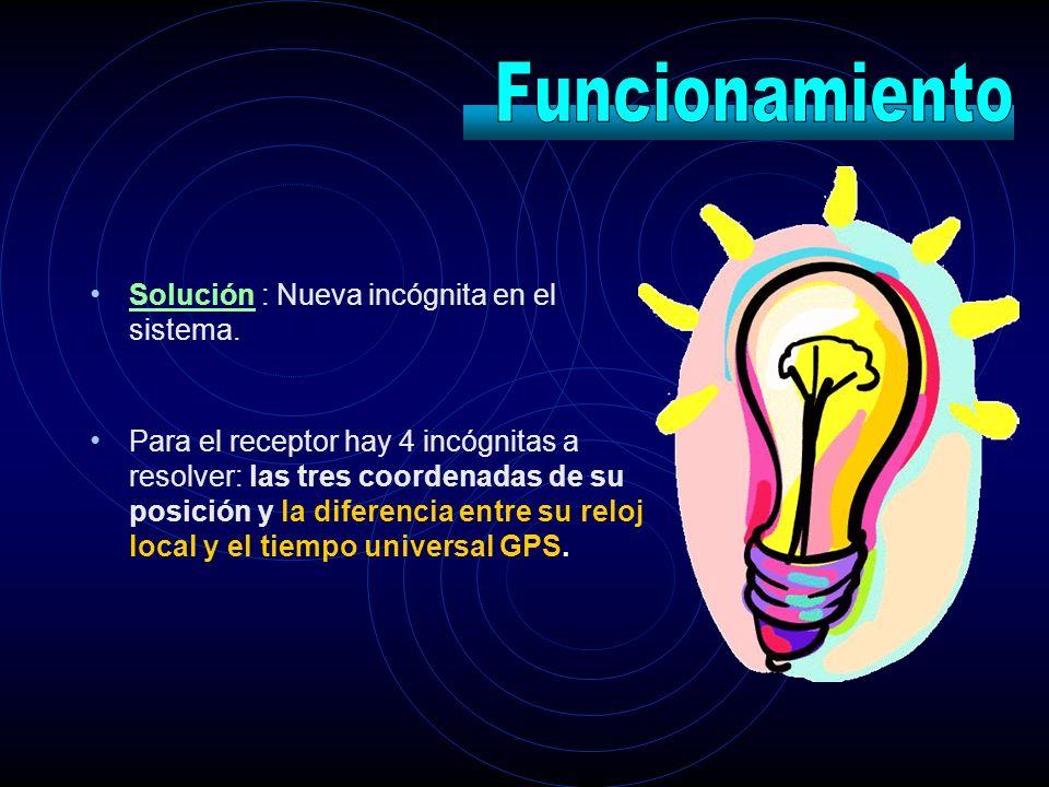 Solución : Nueva incógnita en el sistema. Para el receptor hay 4 incógnitas a resolver: las tres coordenadas de su posición y la diferencia entre su r