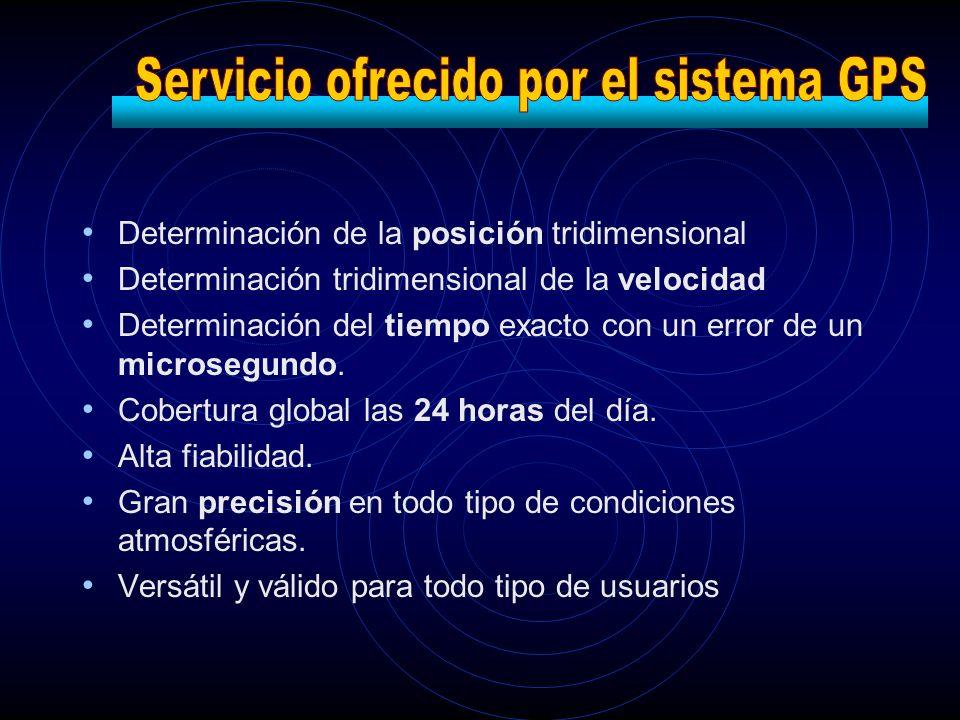 Determinación de la posición tridimensional Determinación tridimensional de la velocidad Determinación del tiempo exacto con un error de un microsegun
