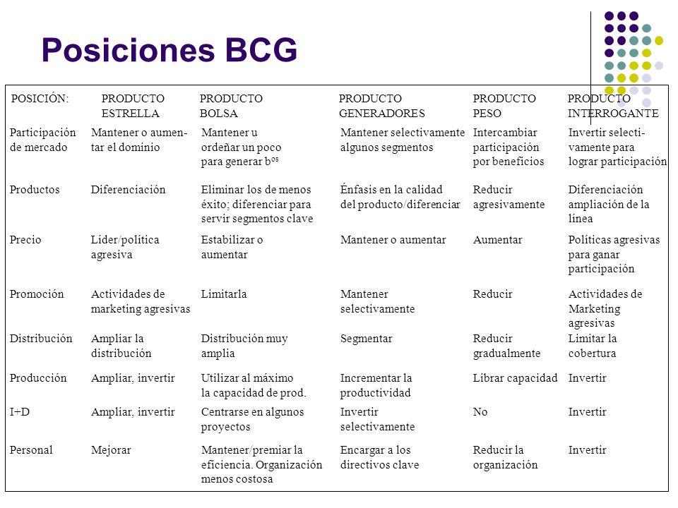 Posiciones BCG POSICIÓN: Participación de mercado Productos Precio Promoción Distribución Producción I+D Personal Mantener o aumen- tar el dominio Dif