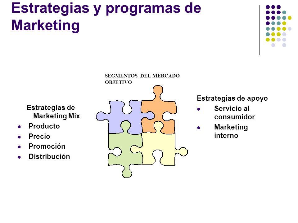 Estrategias y programas de Marketing Estrategias de Marketing Mix Producto Precio Promoción Distribución Estrategias de apoyo Servicio al consumidor M