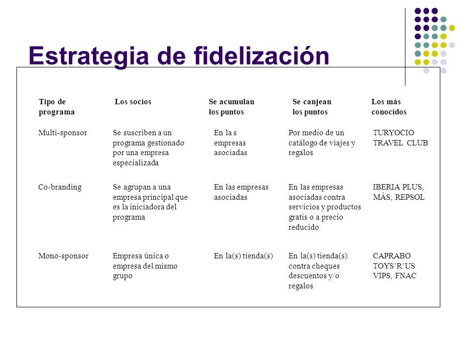 Estrategia de fidelización Tipo de programa Multi-sponsor Co-branding Mono-sponsor Se suscriben a un programa gestionado por una empresa especializada