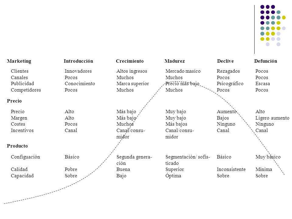 Planificación de la estrategia de distribución Aspectos relacionados con los canales de distribución ¿Cómo esperan o cómo prefieren los consumidores disponer del producto.
