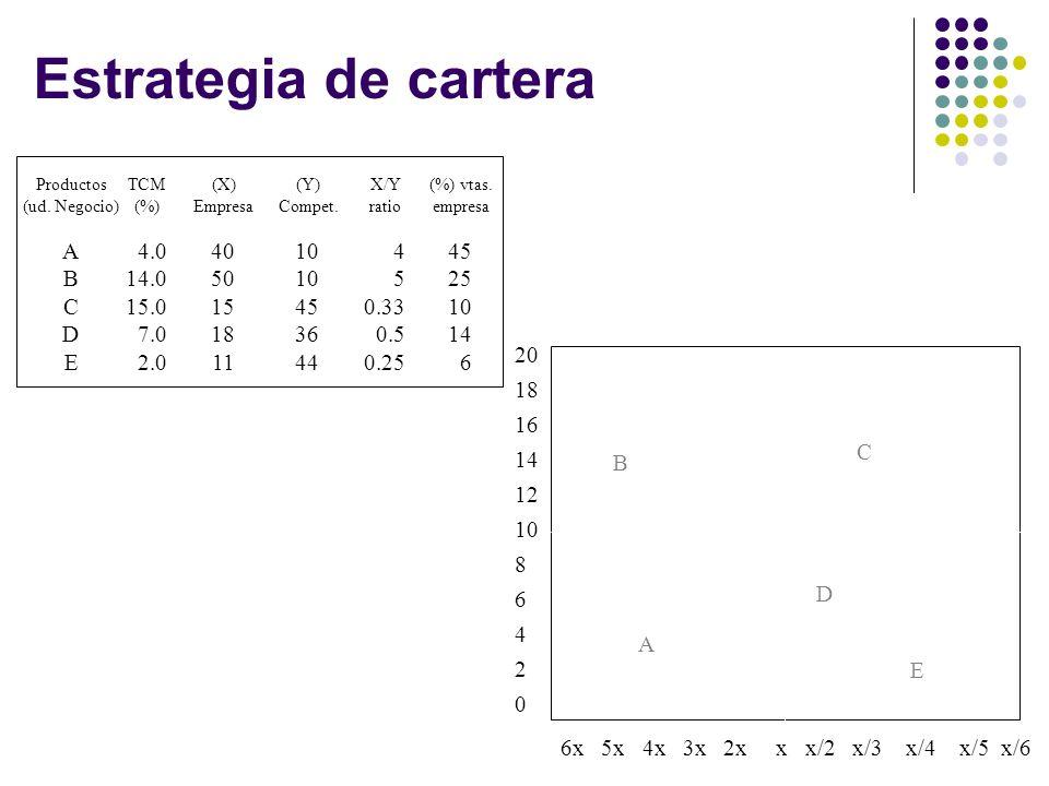 Estrategia de cartera ABCDEABCDE 4.0 14.0 15.0 7.0 2.0 40 50 15 18 11 10 45 36 44 4 5 0.33 0.5 0.25 45 25 10 14 6 Productos (ud. Negocio) TCM (%) (Y)