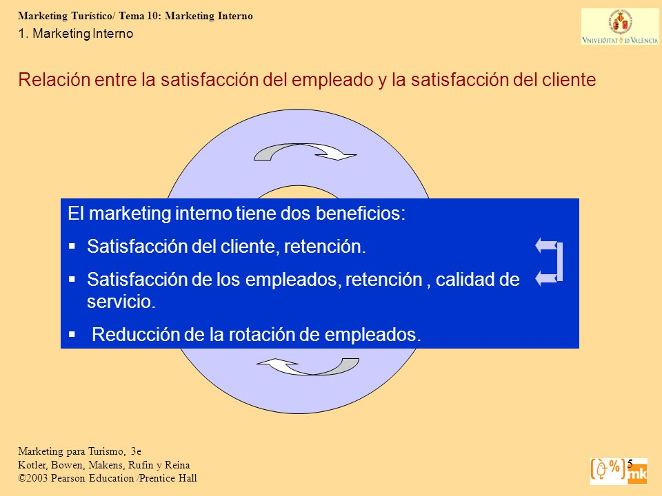 Marketing Turístico/ Tema 10: Marketing Interno 5 Marketing para Turismo, 3e Kotler, Bowen, Makens, Rufin y Reina ©2003 Pearson Education /Prentice Ha