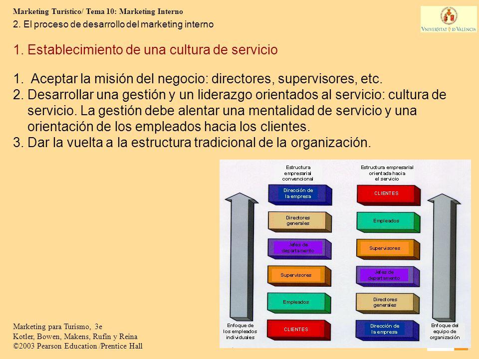 Marketing Turístico/ Tema 10: Marketing Interno 9 Marketing para Turismo, 3e Kotler, Bowen, Makens, Rufin y Reina ©2003 Pearson Education /Prentice Hall 1.