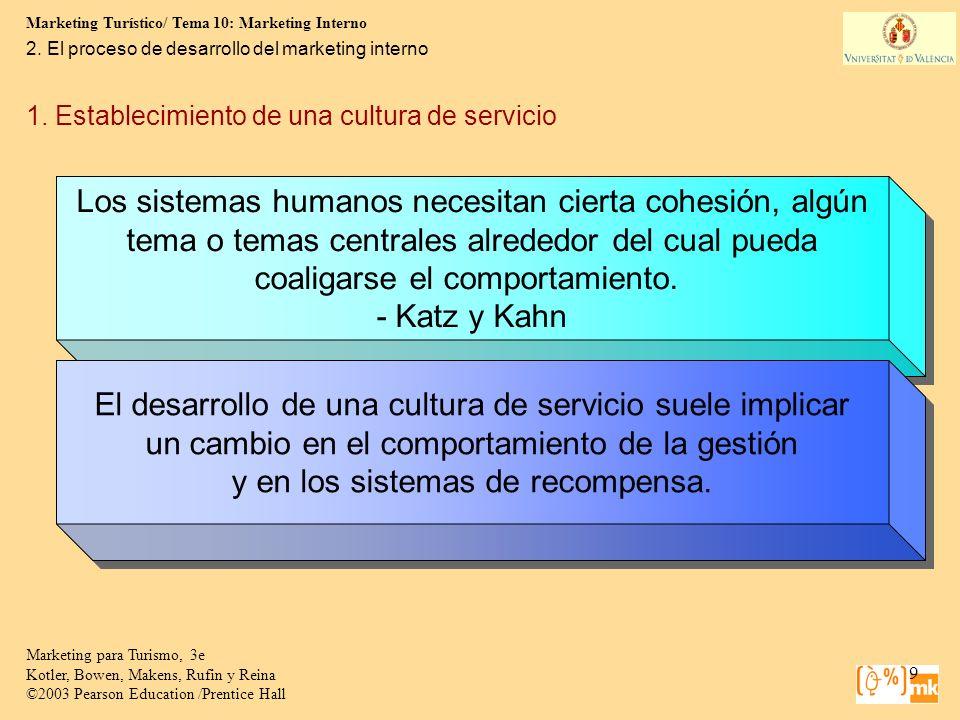 Marketing Turístico/ Tema 10: Marketing Interno 9 Marketing para Turismo, 3e Kotler, Bowen, Makens, Rufin y Reina ©2003 Pearson Education /Prentice Ha