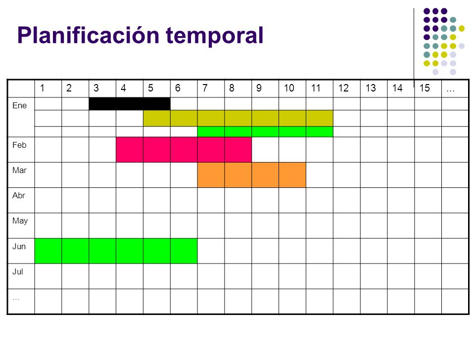 Planificación temporal 123456789101112131415... Ene Feb Mar Abr May Jun Jul...
