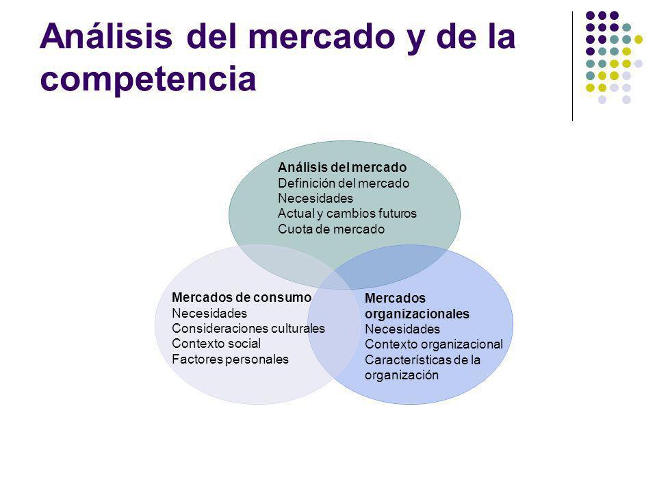 Análisis del mercado y de la competencia Mercados organizacionales Necesidades Contexto organizacional Características de la organización Análisis del