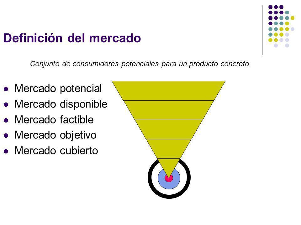 Definición del mercado Mercado potencial Mercado disponible Mercado factible Mercado objetivo Mercado cubierto Conjunto de consumidores potenciales pa