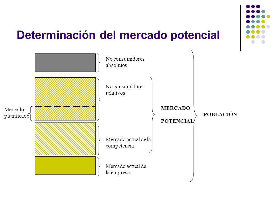 Determinación del mercado potencial Mercado actual de la empresa Mercado actual de la competencia No consumidores relativos No consumidores absolutos