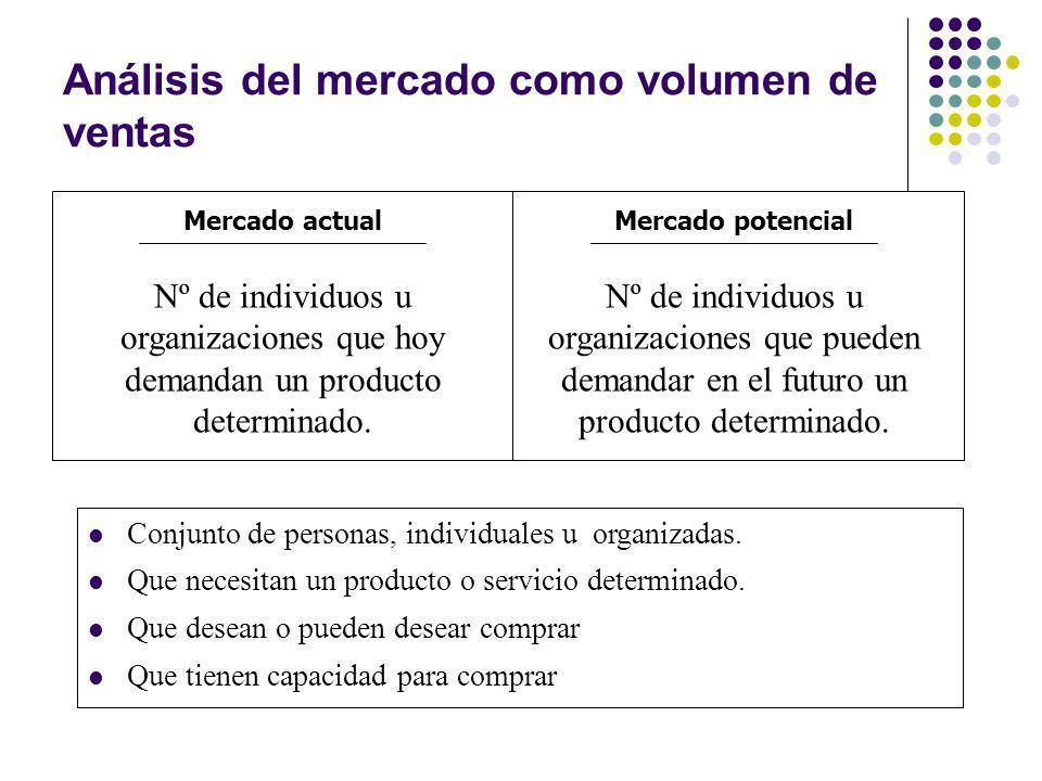 Análisis del mercado como volumen de ventas Mercado actual Nº de individuos u organizaciones que hoy demandan un producto determinado. Mercado potenci
