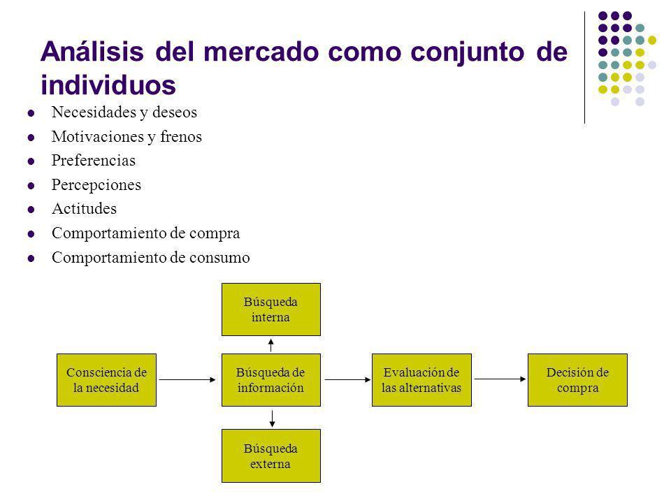 Análisis del mercado como conjunto de individuos Necesidades y deseos Motivaciones y frenos Preferencias Percepciones Actitudes Comportamiento de comp