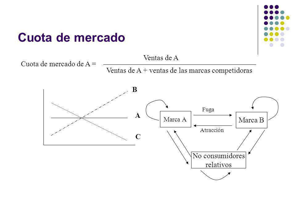 Cuota de mercado Cuota de mercado de A = Ventas de A Ventas de A + ventas de las marcas competidoras B A C Marca A Marca B No consumidores relativos F