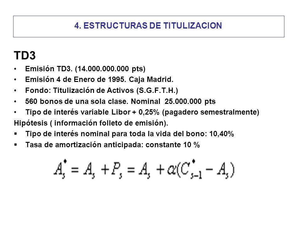4.ESTRUCTURAS DE TITULIZACION TD3 Emisión TD3. (14.000.000.000 pts) Emisión 4 de Enero de 1995.