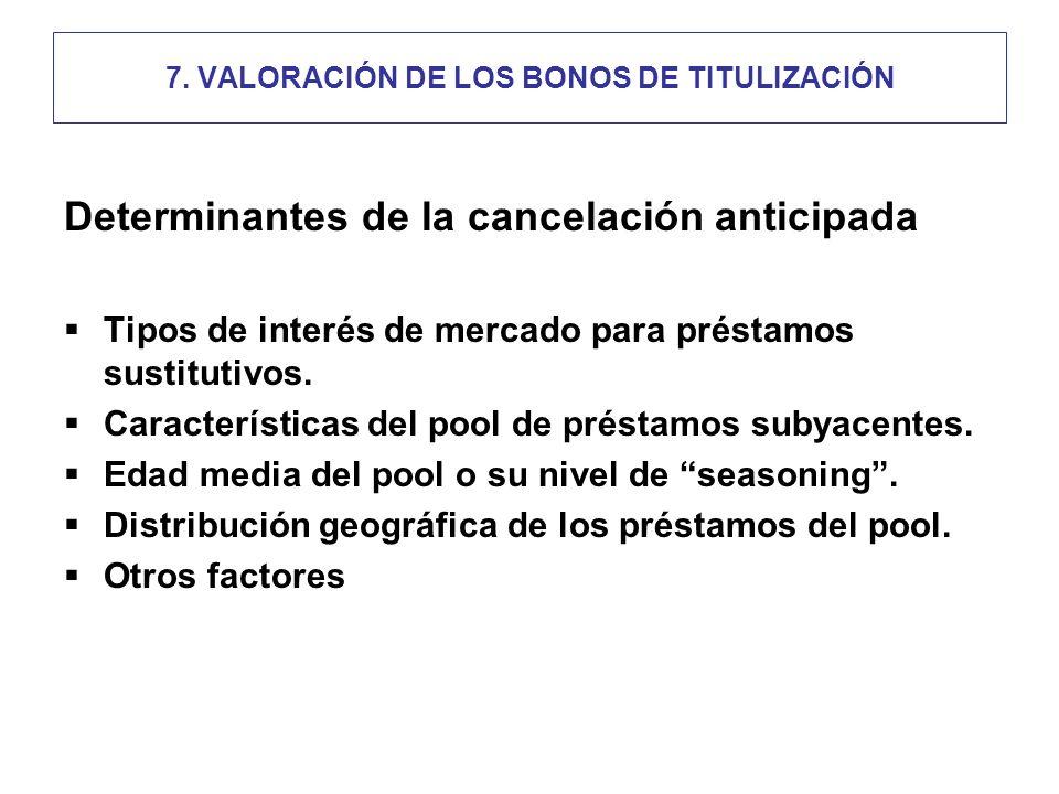 Determinantes de la cancelación anticipada Tipos de interés de mercado para préstamos sustitutivos.