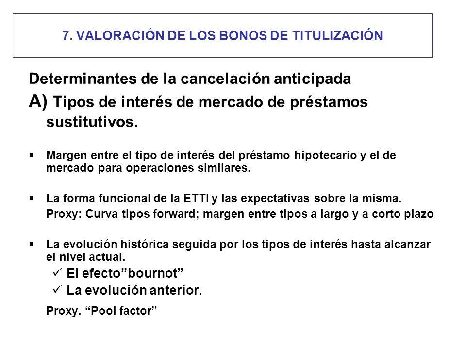 7. VALORACIÓN DE LOS BONOS DE TITULIZACIÓN Determinantes de la cancelación anticipada A) Tipos de interés de mercado de préstamos sustitutivos. Margen