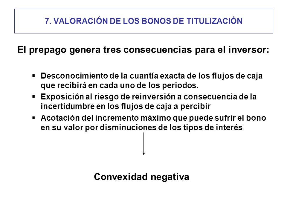 7. VALORACIÓN DE LOS BONOS DE TITULIZACIÓN El prepago genera tres consecuencias para el inversor: Desconocimiento de la cuantía exacta de los flujos d