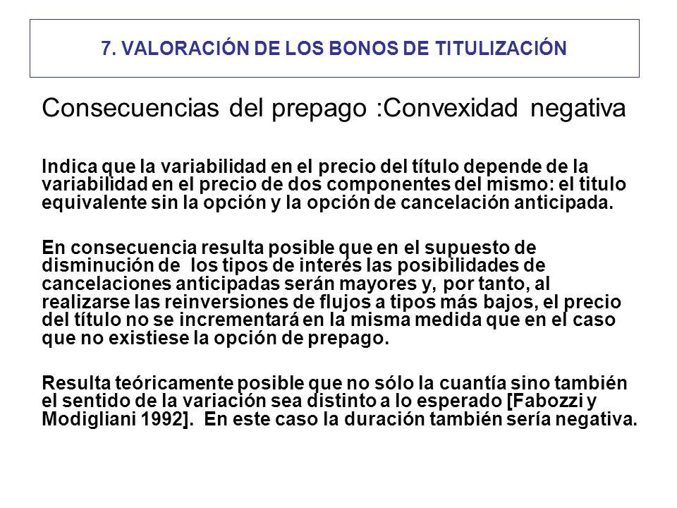 7. VALORACIÓN DE LOS BONOS DE TITULIZACIÓN Consecuencias del prepago :Convexidad negativa Indica que la variabilidad en el precio del título depende d