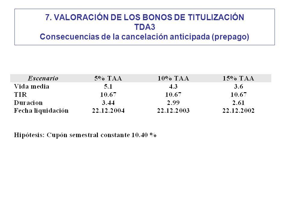 7. VALORACIÓN DE LOS BONOS DE TITULIZACIÓN TDA3 Consecuencias de la cancelación anticipada (prepago)