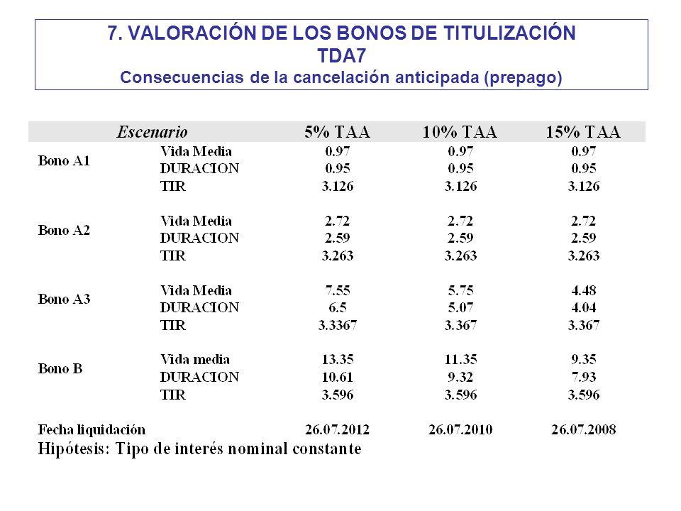 7. VALORACIÓN DE LOS BONOS DE TITULIZACIÓN TDA7 Consecuencias de la cancelación anticipada (prepago)