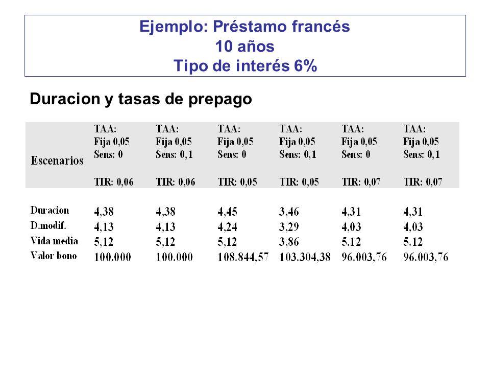 Ejemplo: Préstamo francés 10 años Tipo de interés 6% Duracion y tasas de prepago
