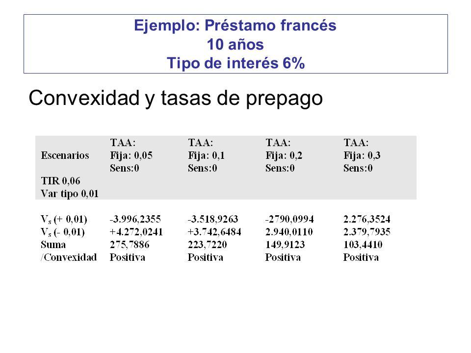 Ejemplo: Préstamo francés 10 años Tipo de interés 6% Convexidad y tasas de prepago