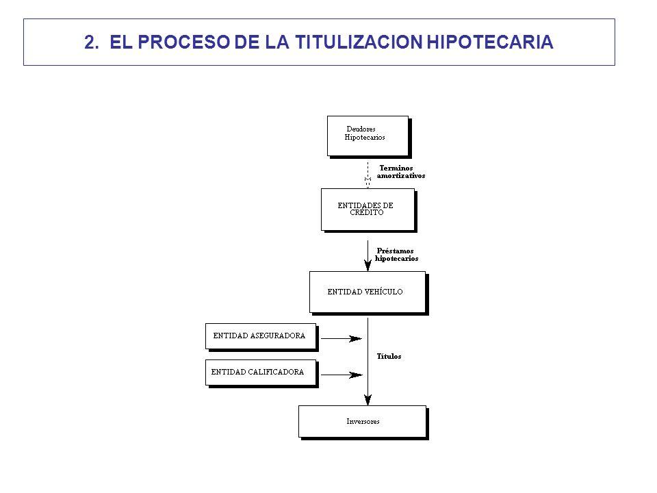 Agentes del proceso Entidad originaria/administradora.