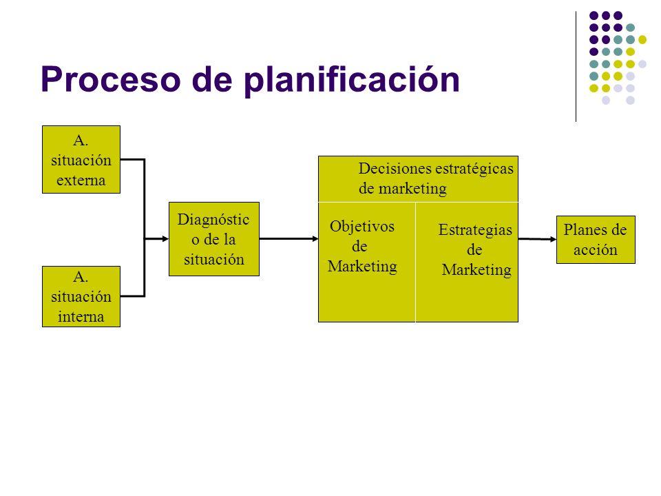 Proceso de planificación A. situación externa A.