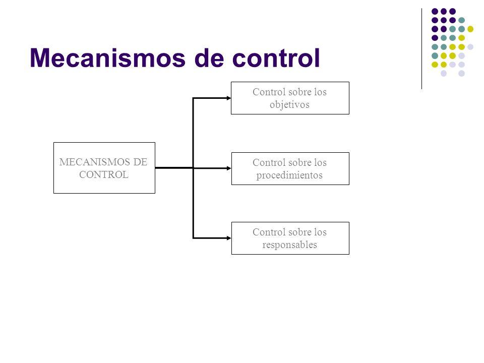 Mecanismos de control MECANISMOS DE CONTROL Control sobre los objetivos Control sobre los procedimientos Control sobre los responsables