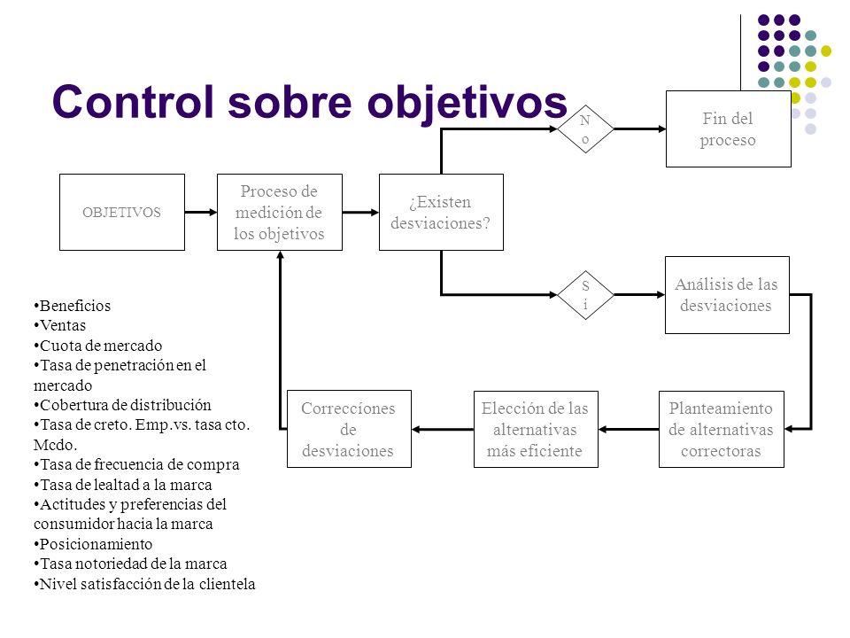 Control sobre objetivos OBJETIVOS Elección de las alternativas más eficiente Correccíones de desviaciones Análisis de las desviaciones Fin del proceso ¿Existen desviaciones.
