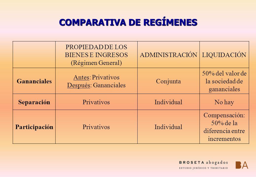 COMPARATIVA DE REGÍMENES PROPIEDAD DE LOS BIENES E INGRESOS (Régimen General) ADMINISTRACIÓNLIQUIDACIÓN Gananciales Antes: Privativos Después: Gananci
