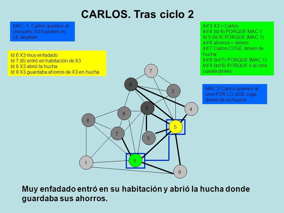 89675134 Id 6 X3 muy enfadado Id 7 (6) entró en habitación de X3 Id 8 X3 abrió la hucha Id 9 X3 guardaba ahorros de X3 en hucha Inf 3 X3 = Carlos Inf 4 (Id 6) PORQUE MAC 1 Id 5 (Id 8) PORQUE (MAC 1) Inf 6 ahorros = dinero Inf 7 Carlos COGE dinero de hucha Inf 8 (Inf 7) PORQUE (MAC 1) Inf 9 (Inf 8) PORQUE ir al cine cuesta dinero MAC.