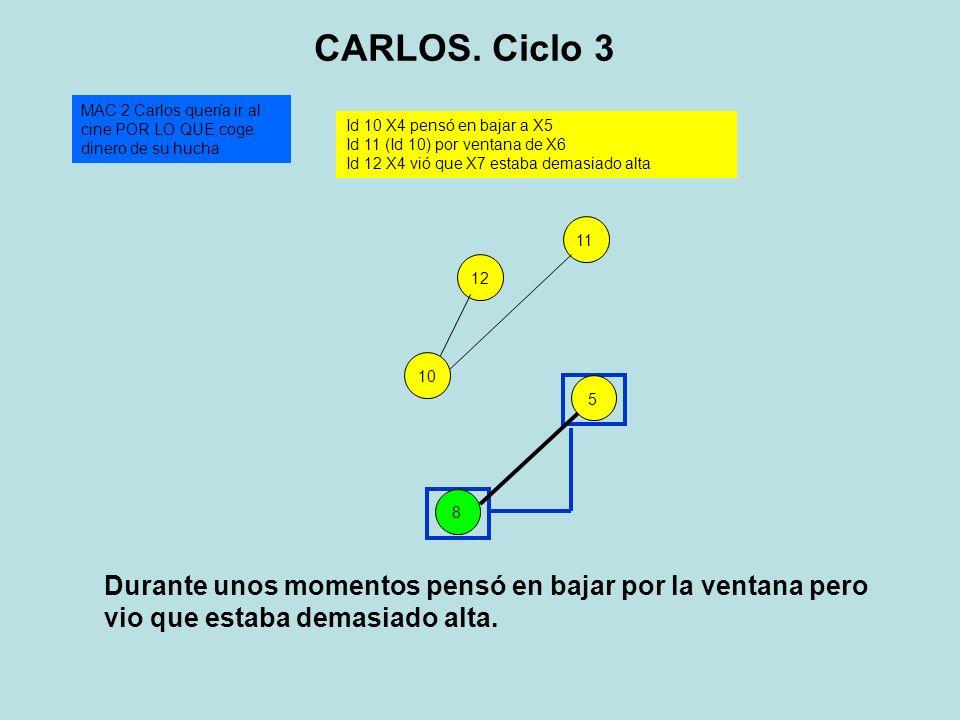 5 MAC 2 Carlos quería ir al cine POR LO QUE coge dinero de su hucha 8 CARLOS. Ciclo 3 Id 10 X4 pensó en bajar a X5 Id 11 (Id 10) por ventana de X6 Id